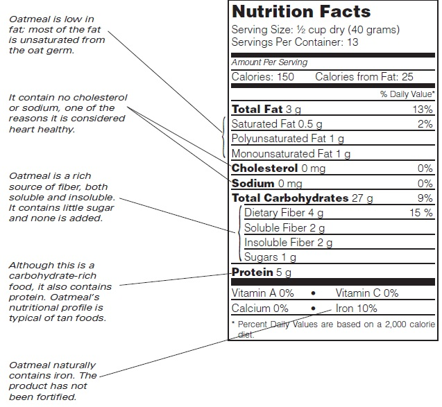 Rolled_Oats_Nutrition_Facts